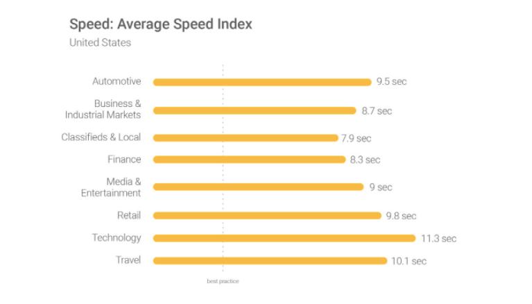 افزایس سرعت سایت
