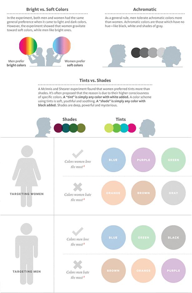 انتخاب رنگ بر اساس جنسیت